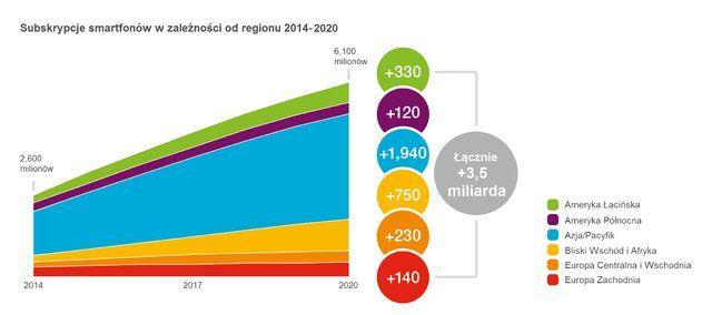 70-procent-osob-bedzie-uzywac-smartfonow-do-roku-2020