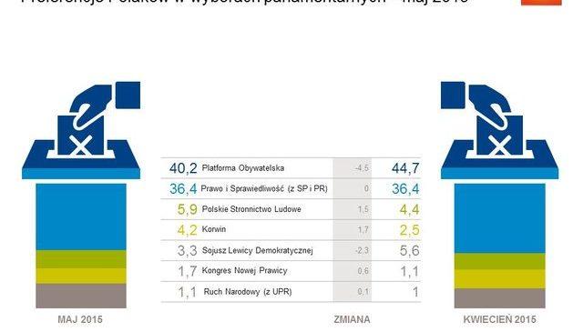 Preferencje-wyborcze-Polakow-w-maju-2015