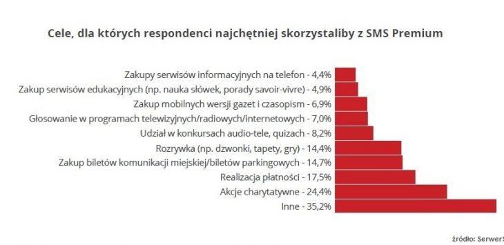 Polacy-wspieraja-akcje-charytatywne-SMS-ami